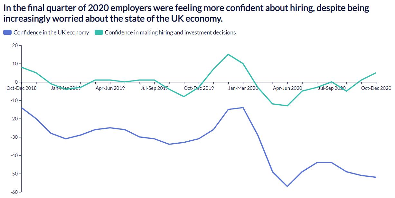 Recruiter Confidence Chart